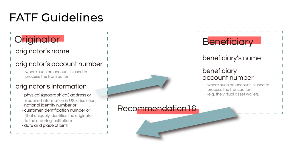 Beneficiary and Originator VASP information required by R.16