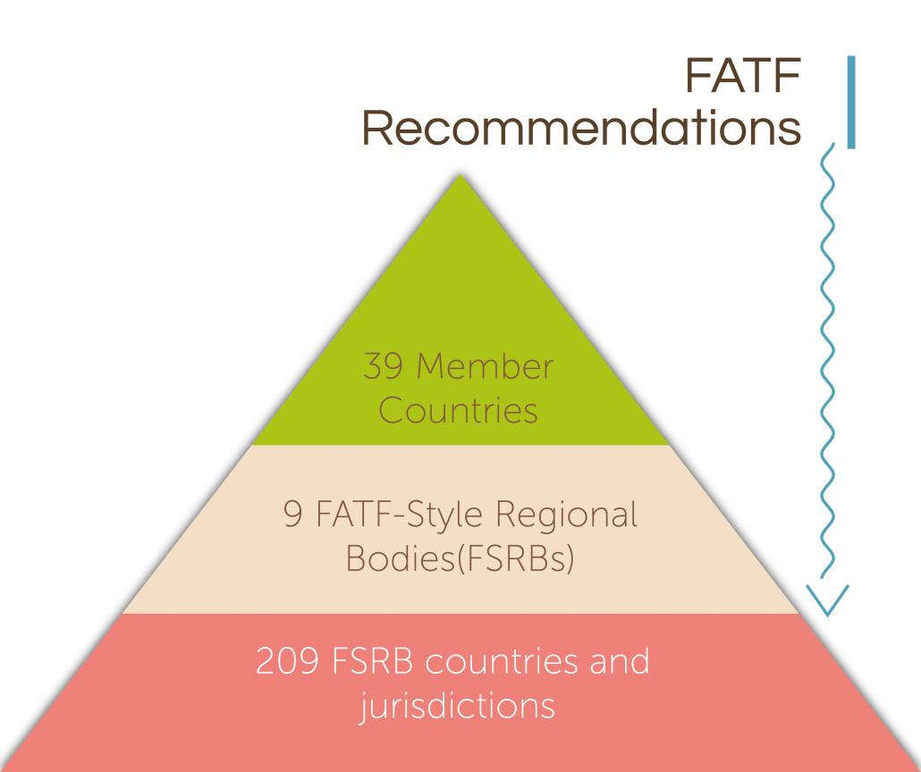 The FATF's Associated Member Country Structure