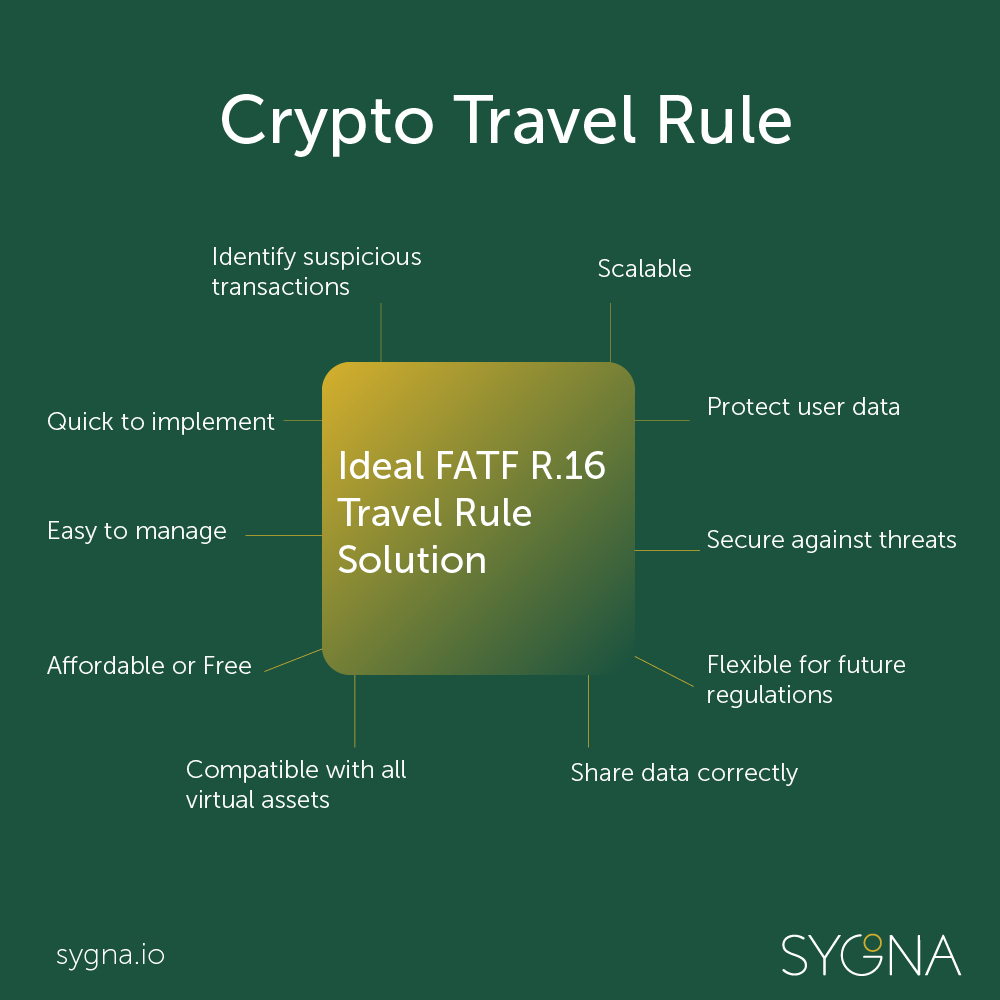 Fatf recommendation 16 travel rule on cryptocurrency