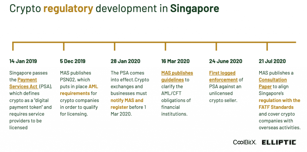 Singapore's history of crypto regulations